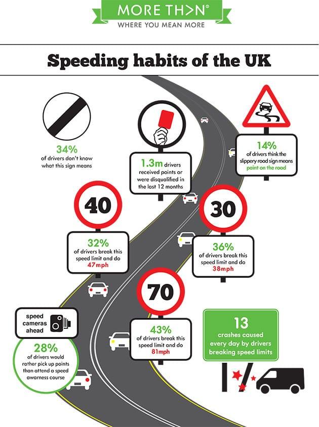 INFOGRAPHIC- UK speeding habits revealed