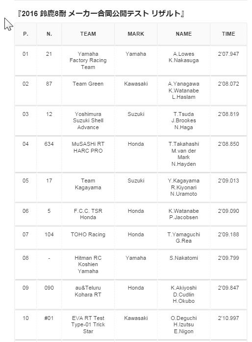2016-07-14 09_32_27-2016 鈴鹿8耐、メーカー合同公開テスト【リザルト】 - ITATWAGP _ イタたわGP
