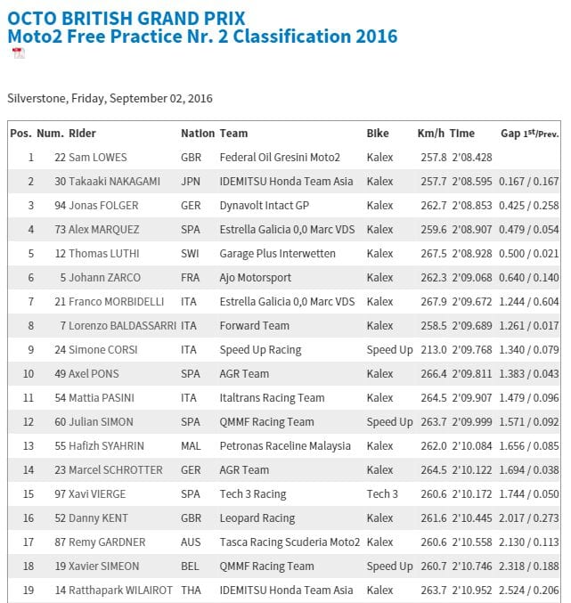2016-09-02 16_26_02-motogp.com · OCTO BRITISH GRAND PRIX · Moto2 Free Practice Nr. 2 Classification