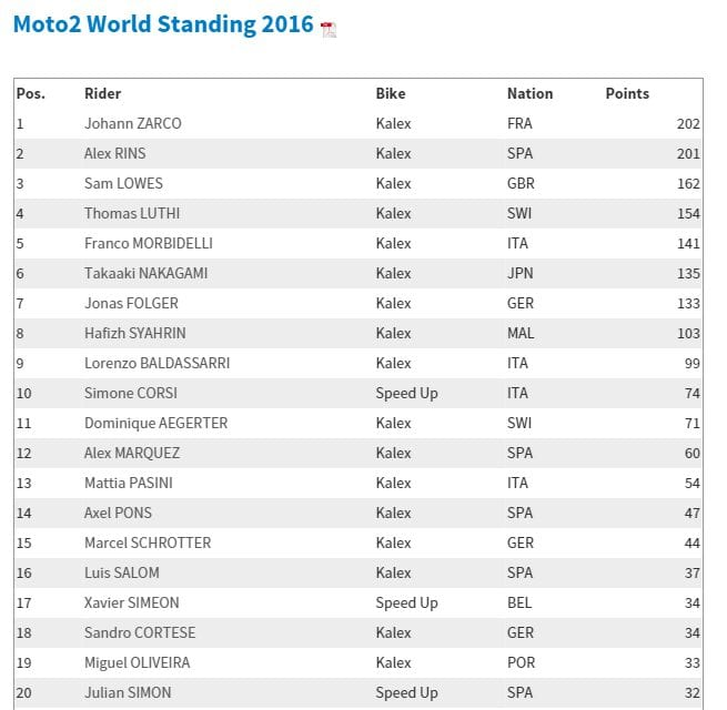 2016-09-26-08_39_28-motogp-com-%c2%b7-moto2-world-standing-2016